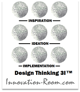Innovation-Room - Démarche - Design Thinking 3I -