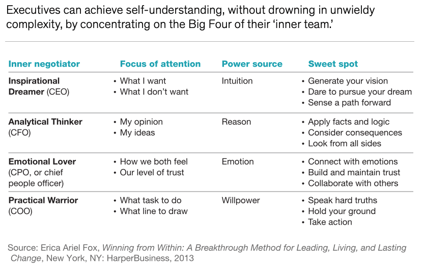 Source: Erica Ariel Fox, Winning from Within: A Breakthrough Method for Leading, Living, and Lasting Change, New York, NY: Harper Business 2013