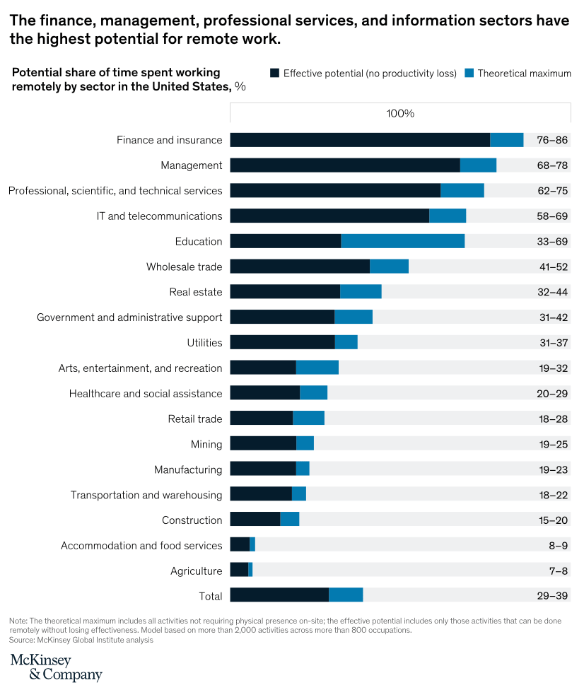 Remote Work Industry Sectors