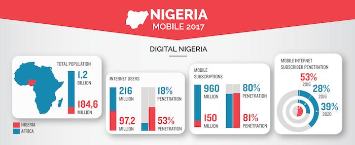 Hasil gambar untuk WhatsApp is transforming customer service for Nigerian e-commerce