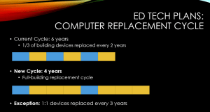 , Elementary Device Deployments, ICCSD Technology & Innovation Blog