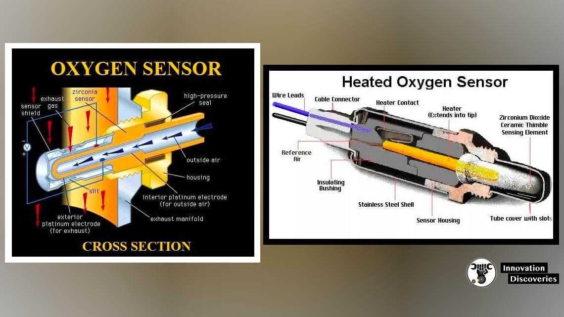 Oxygen Sensors   Lambda Sensor    Parts  Types  Working