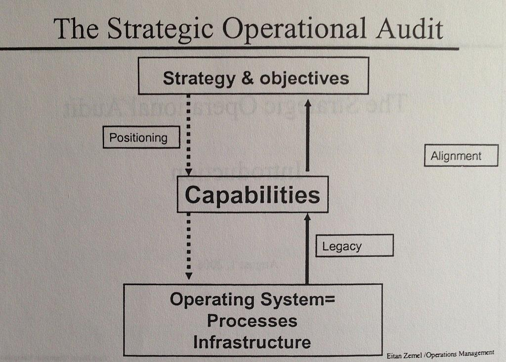 What is the connection between strategy, capabilities, and operations?