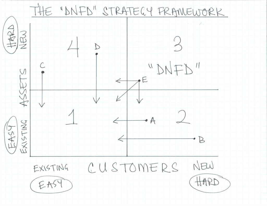 The DNFD Strategy Framework - It is easiest to use existing assets to sell to existing customers.