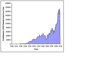 US Patents Issued per year, 1790-2008
