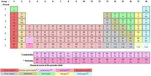 Recycling Reality: Humans Set to Trash Most Elements on the Periodic Table