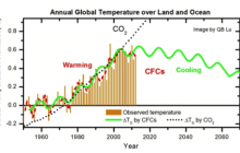 Global warming caused by CFCs, not carbon dioxide, study says