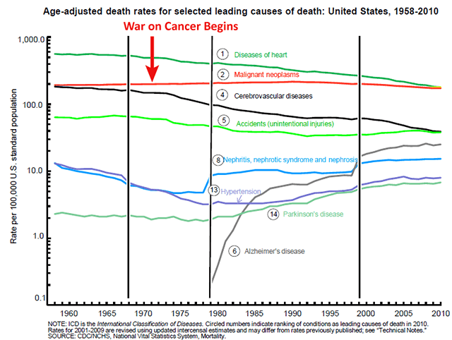 Cancer_Mortality