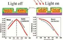 Shining a little light changes metal into semiconductor