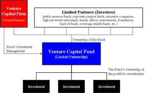 300px-Venture_Capital_Fund_Diagram