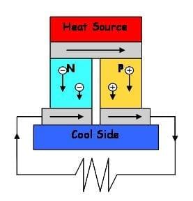ThermoelectricPowerGen (Photo credit: Wikipedia)