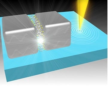 A focused electron beam (in yellow) was used to characterise the structures and to probe the optical properties of two plasmonic resonators bridged by a layer of molecules with a length of 0.5 nm. (Image credit: Tan Shu Fen, National University of Singapore)