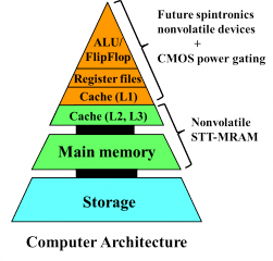 Koji Ando/AIST Computer architecture of the future, based on spintronics and nonvolatile STT-MRAM devices.