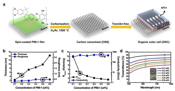 <Figure2> How to manufacture transparent and conductive carbon nanosheet using PIM-1 polymer solution: (a) Quart substrate is being coated with PIM-1 polymer solution with ladder structure and conducts heating in high temperature to manufacture carbon nanosheet. Without any additional process OSC (organic solar cell) can be made directly on the sheet to manufacture solar cells. (b), (c), (d) show thickness, surface resistivity and transparency of the carbon nanosheet, respectively in relation to the concentration of PIM-1. Also, the new method easily controls the unwanted effects from the electronic and optical characteristics of carbon nanosheet, which is produced when the polymer solution is concentrated. As the high molecule solution concentration gets higher as shown in (Axis X, (b),(c)), the thicker it gets as shown in Figure (b) but, it becomes less resistant as shown in Figure (c), and the current flow better.