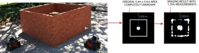 The robots traverse the perimeter of an object and alternately transmit and receive Wi-Fi radio signals