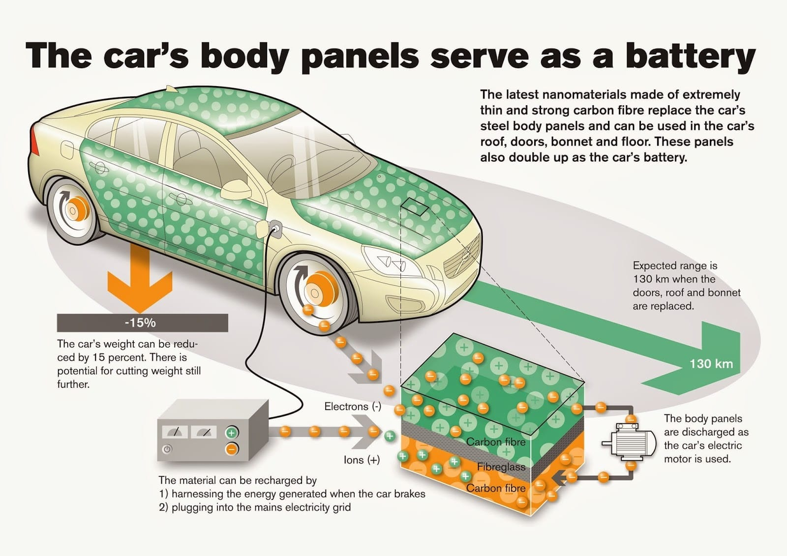 Panel Powered Car Could Double The Range Of Electric Vehicles
