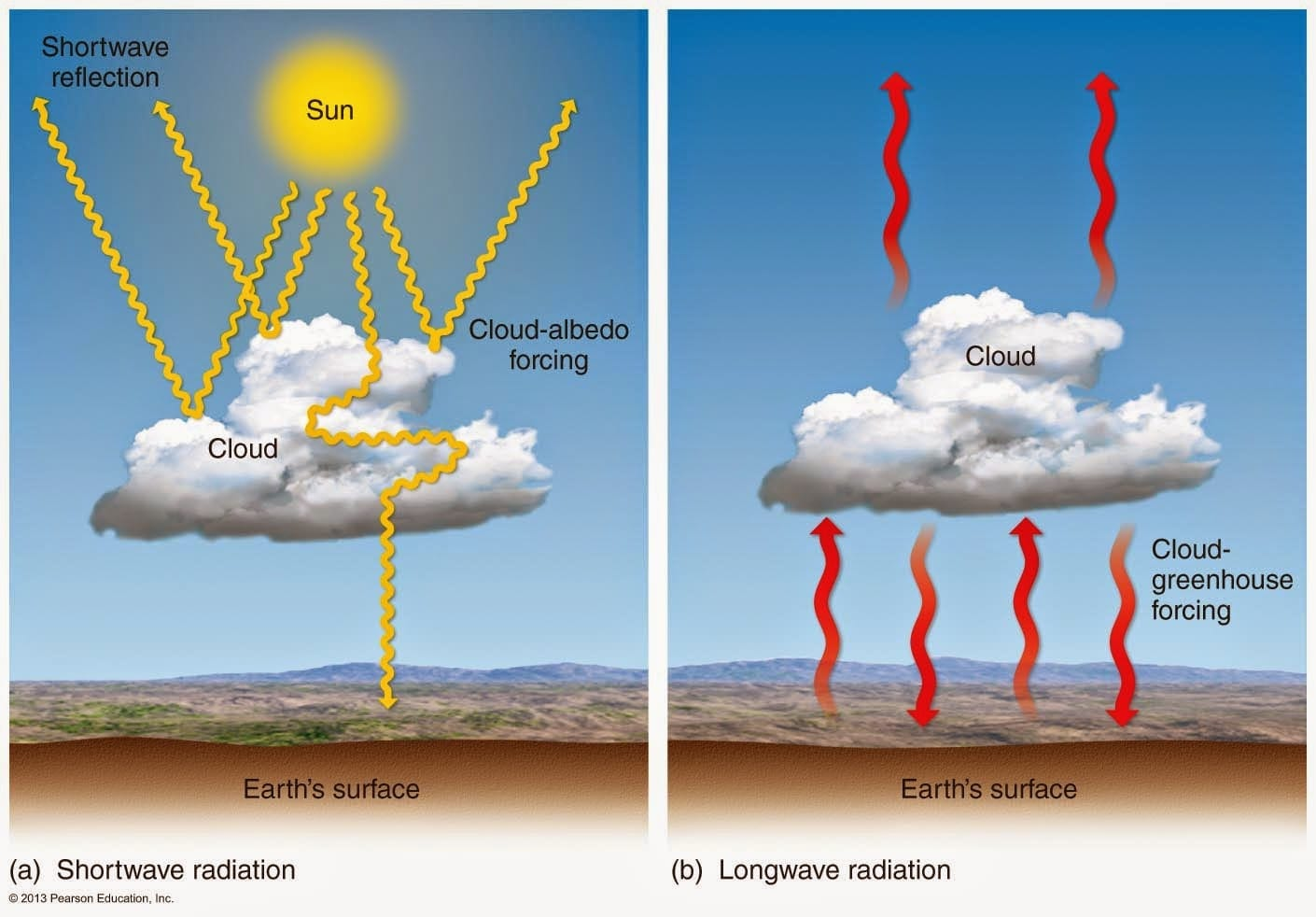 Cost Of Cloud Brightening For Cooler Planet Revealed Innovation Electricalcircuits1 Via Eminariboblogspotcom