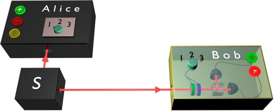 Conceptual depiction of quantum steering via Nature.com