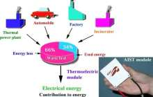Generating power from waste heat
