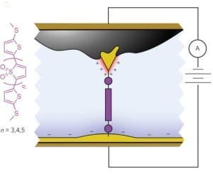 Schematic of the molecular junction created using asymmetric area electrodes which functions as a diode, allowing current to flow in one direction only.