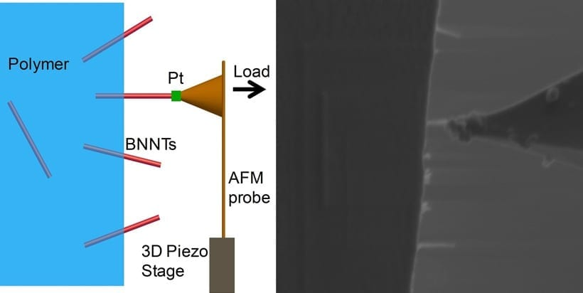 Researchers tested the force required to pluck a boron nitride nanotube (BNNT) from a polymer by welding a cantilever to the nanotube and pulling. The experimental set-up is shown in a schematic on the left and an actual image on the right. CREDIT: Changhong Ke/State University of New York at Binghamton