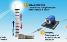 'Hydricity' concept uses solar energy to produce power round-the-clock