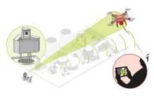 Drone counter-measures system protects large installations and events from illicit intrusion