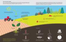 Climate-smart soils may help balance the carbon budget