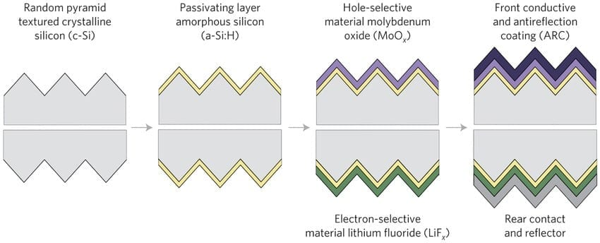 The cross-section shows key features of a new solar cell architecture. Textured silicon is coated and the required solar cell contacts are deposited at room temperature. A metal oxide layer is deposited on the sun-facing top and a metal fluoride layer is deposited onto the bottom. Additional coatings are added to managing light reflection. The new design produces a solar cell that rivals the performance achieved from cells made using conventional processing that requires heat and an ultra-clean environment.