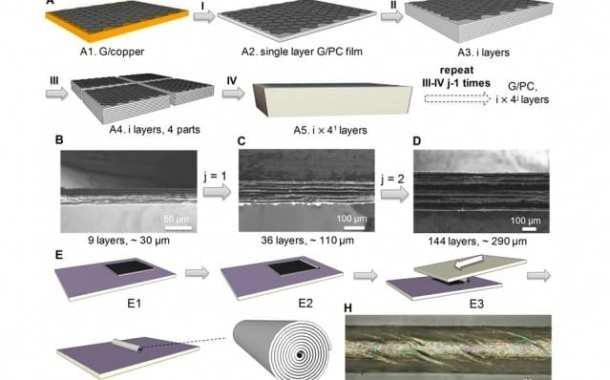 Borrowing from pastry chefs, engineers create easy-to-manufacture nanolayered composites