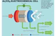 Cornell scientists convert carbon dioxide to useful products and create electricity