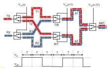 Another electronics design revolution? Electromagnetic Wave Router with unlimited bandwidth