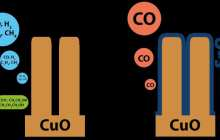 Scientists have built the first Earth-abundant and low-cost catalytic system for splitting CO2 into CO and oxygen
