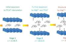 Breakthrough in magnesium batteries