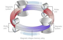 Could magnetic refrigeration using magnetic materials in magnetic fields meet global cooling needs?