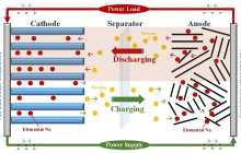Could high-capacity sodium-ion could replace lithium in rechargeable batteries?