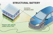 Structural carbon fibre batteries can contribute to a significant weight-reduction in aircraft and vehicles