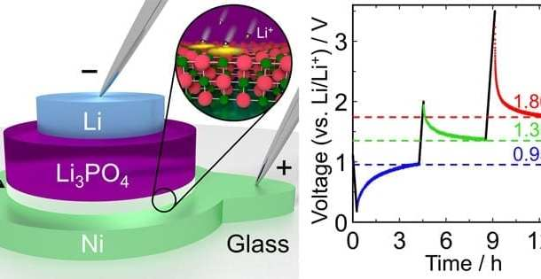 A very promising stepping stone toward much more energy-efficient and faster computing