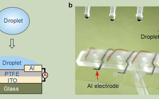 A new droplet-based electricity generator: One drop of water can light up 100 small LED lights