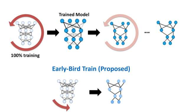 Training deep neural networks using 10 times less energy