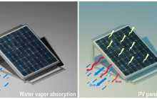 A cooling system for solar cells ups efficiency by 20 percent and requires no external energy source