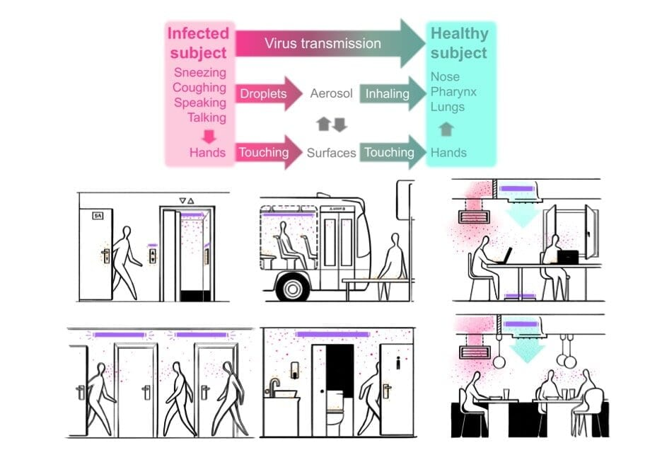 Placement of UV-C light sources at ventilation systems and rooms not in use, without direct optical paths to humans, help reduce virus propagation. Image credit: Nacho Gaubert.