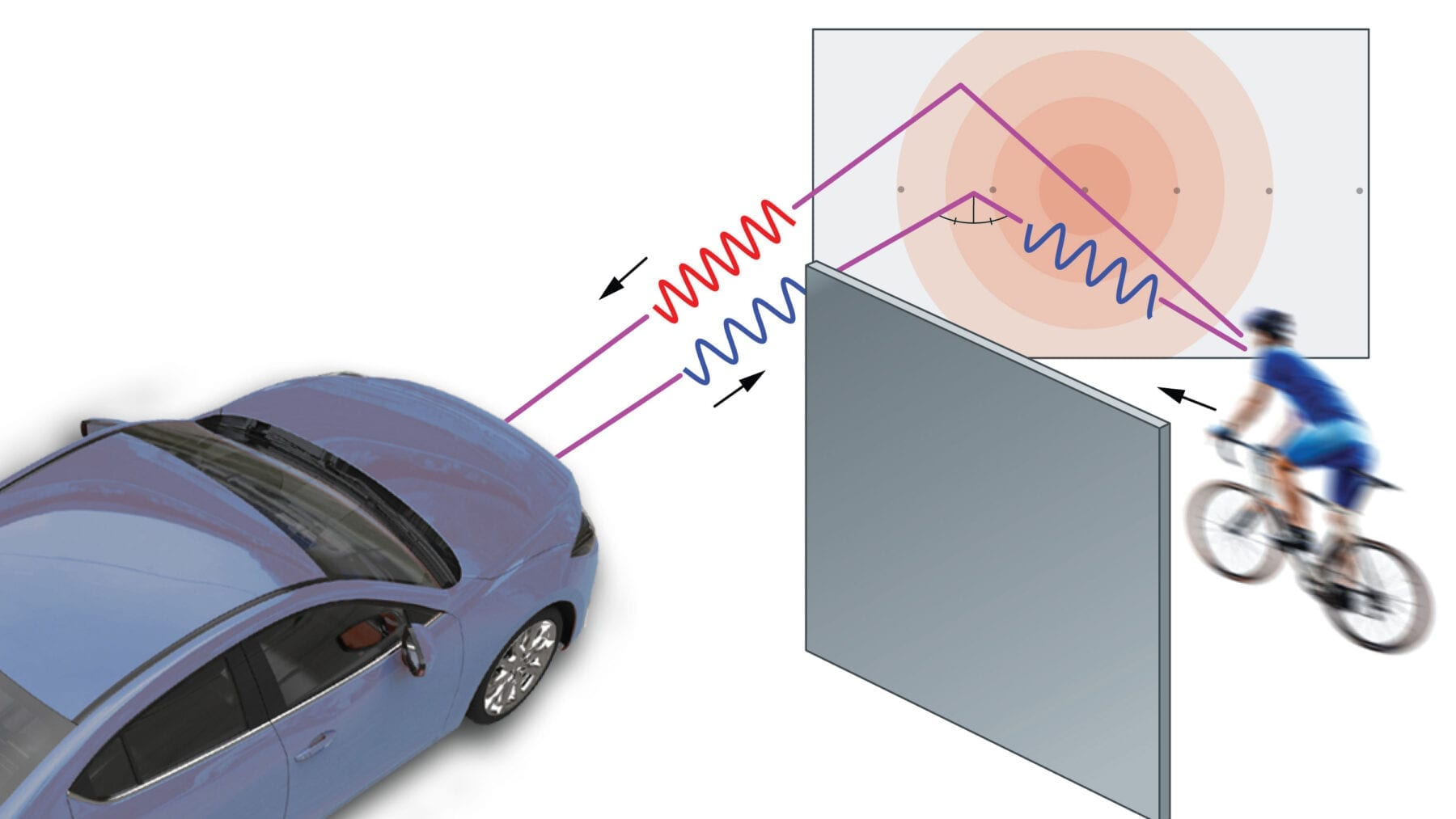 Researchers combined artificial intelligence and radar used to track speeders to develop a system that will allow vehicles to spot hazards hidden around corners. Image courtesy of the researchers.