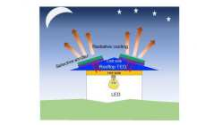 Producing power at night using rooftop radiative cooling