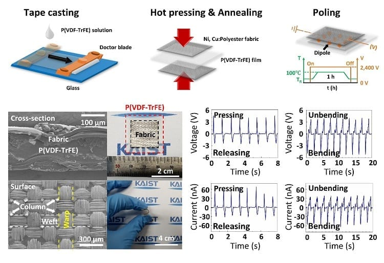 Fabrication process, structures, and output signals of a fabric-based wearable energy harvester