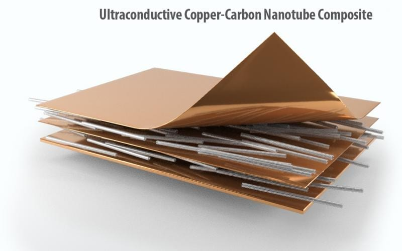 ORNL scientists used new techniques to create long lengths of a composite copper-carbon nanotube material with improved properties for use in electric vehicle traction motors. Credit: Andy Sproles/ORNL, U.S. Dept. of Energy