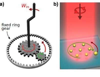 Researchers created an optical matter machine that operates much like a mechanical machine in which if one gear is turned, a smaller interlocking gear will spin in the opposite direction (a). The optical matter machine (b) uses circularly polarized light to create a nanoparticle array that acts like the larger gear by spinning in the optical field. This makes a probe particle – analogous to the second smaller gear – orbit the nanoparticle array in the opposite direction. Credit: Norbert F. Scherer, University of Chicago
