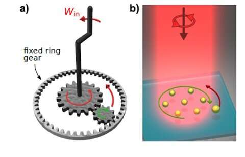 A tiny new nanoscale machine converts laser light into work allowing manipulation of tiny particles