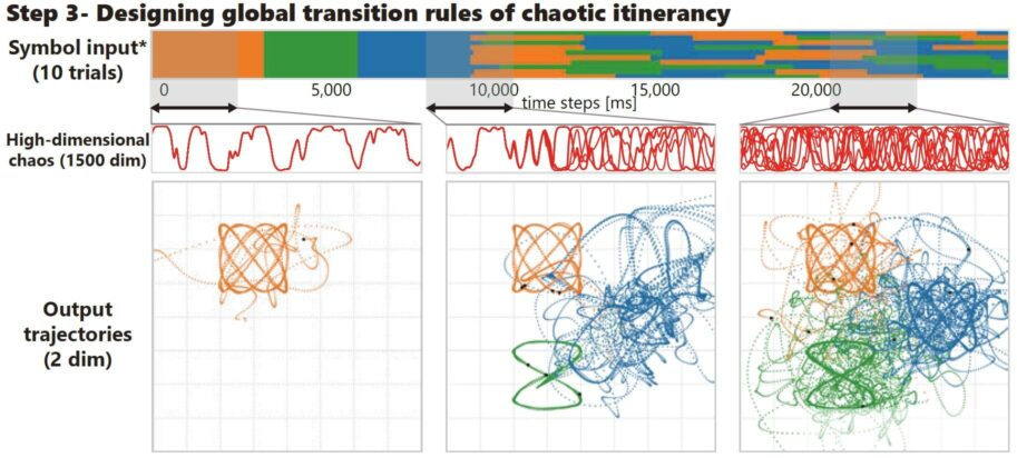 Coexistence of chaos and stability. These visualizations of the system's output show broad patterns of instability, but localized patterns of stability. Credit: Inoue et al.