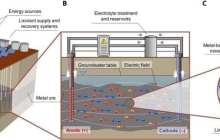 """Revolutionizing the future of metal mining with a new """"key-hole surgery"""" technique to extract metals from the earth"""